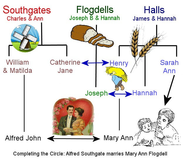 Hall Flogdell & Southgate family links